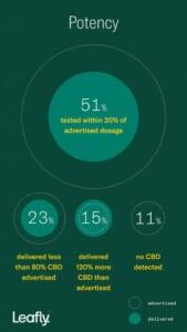47製品中どの製品がどれくらいのCBDを含んでいたのかをデータ化したもの