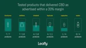 CBD製品47製品中、どんな形状の製品がどれくらいのCBD正確性があったのかを示している図